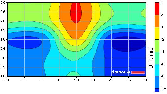 S27A850D luminance uniformity map