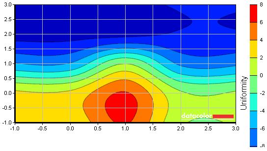 S27A750D luminance uniformity map