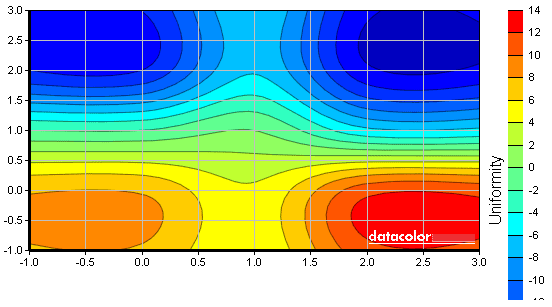 U2312HM luminance uniformity map