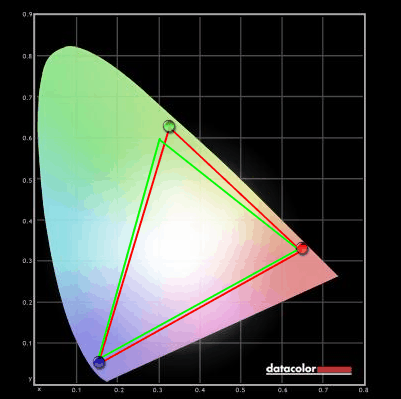 Colour gamut of the XL2420T
